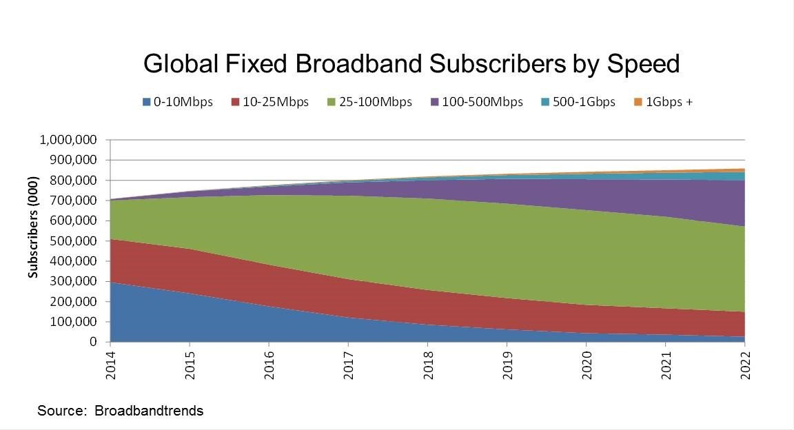 Global Fixed Broadband Subscribers by Speed