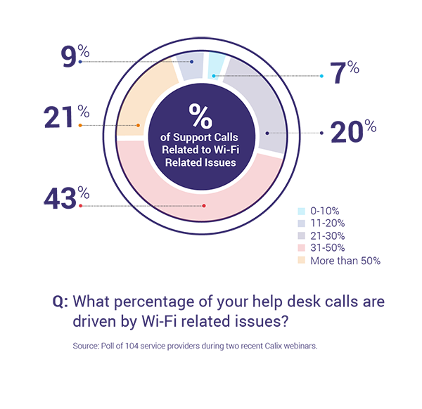 Percentage of help desk calls driven by Wi-Fi issues