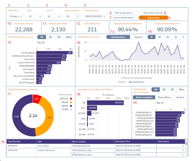 Remote Monitoring Service - Reporting and Analytics Guide
