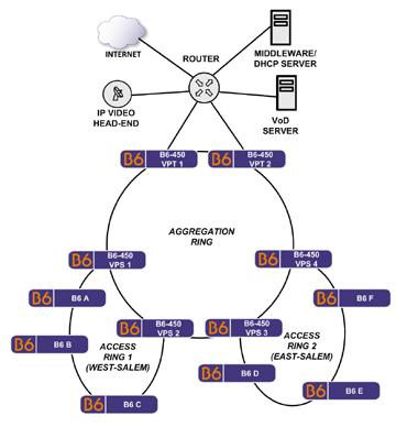 B6 User Guide CLI