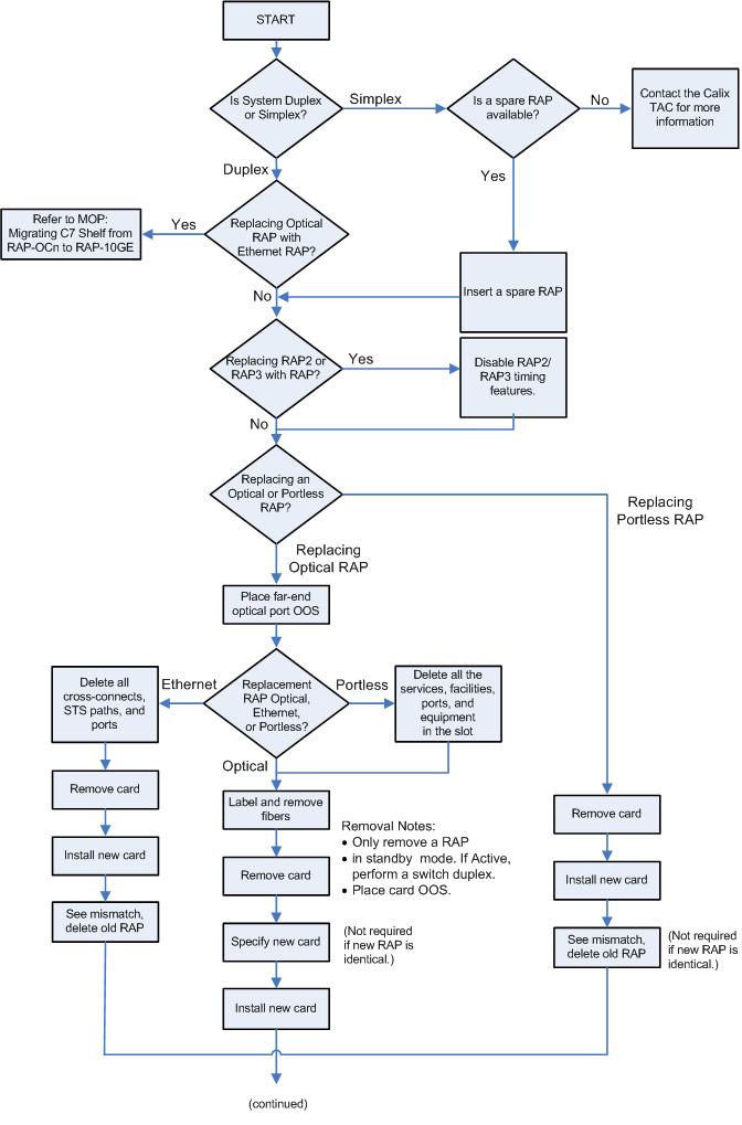 Calix C7 R90 Maintenance Guide