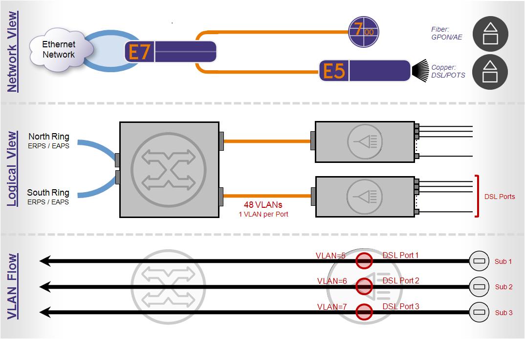 Ethernet tagged frame