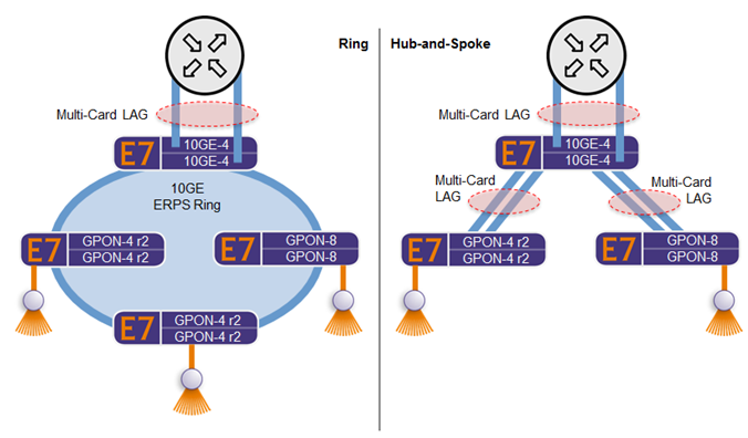 Calix Ethernet Access Networks Engineering & Planning Guide
