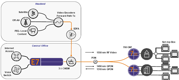 Rf Video Overlay Delivery