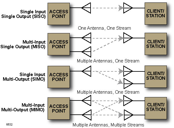 Calix Residential Gateway Wi-Fi Best Practices Guide
