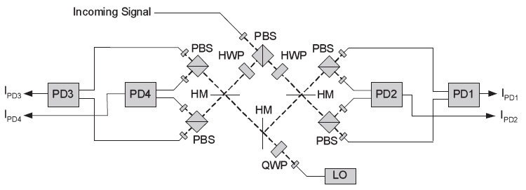Figure 1: Optical Components in a Typical Homodyne Receiver